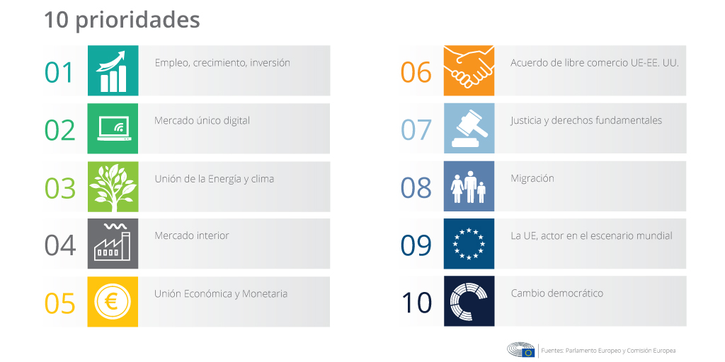 10 prioridades Juncker 2016